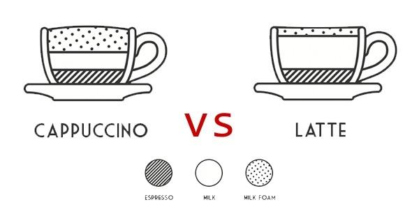 sự khác biệt của cappuccino và latte